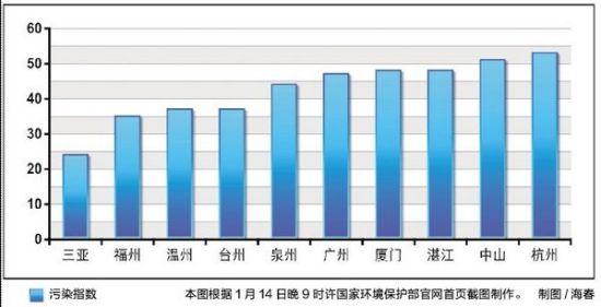 2013年1月14日重点城市空气质量日报前十名