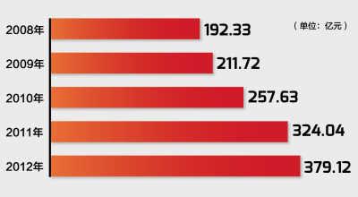 近五年海南旅游收入快速增长 制图:张芳曼