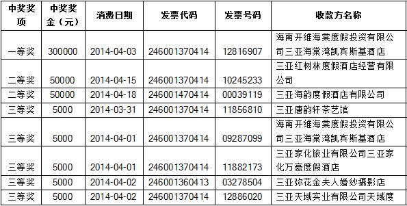 三亚市地方税务局第5期发票摇奖结果最新出炉