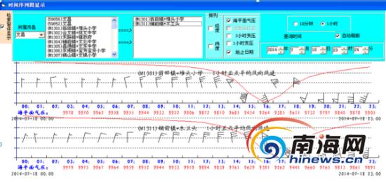 瓮田/铺前1小时正点平均风向风速图(海南省气象台供图)